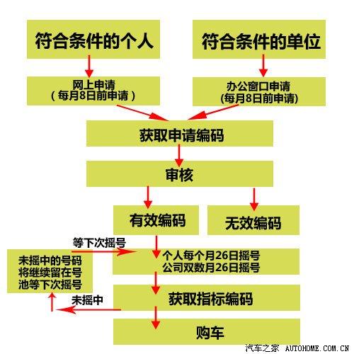 杭州市车牌摇号中标图片_